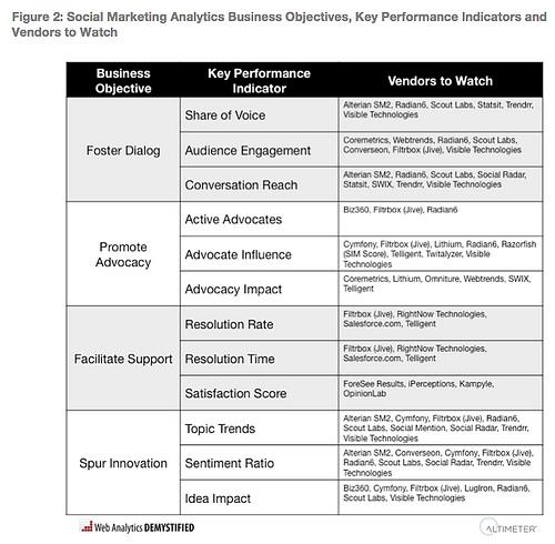 Social Media KPI - Altimeter