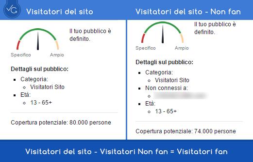visitatori retargeting facebook