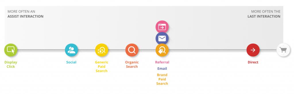 customer journey google