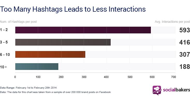 molti hashtag su Facebook comportano scarsa interazione