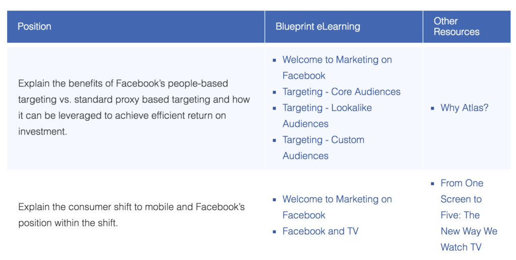 310-101 Facebook Advertising Core Competencies
