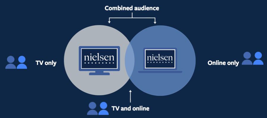 Nielsen TAR