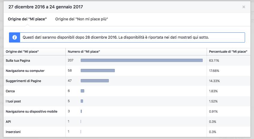 Facebook Insights - panoramica mi piace