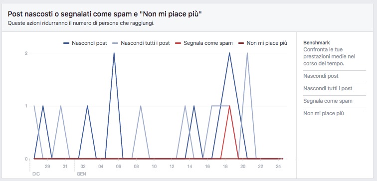 feedback negativi Facebook Insights