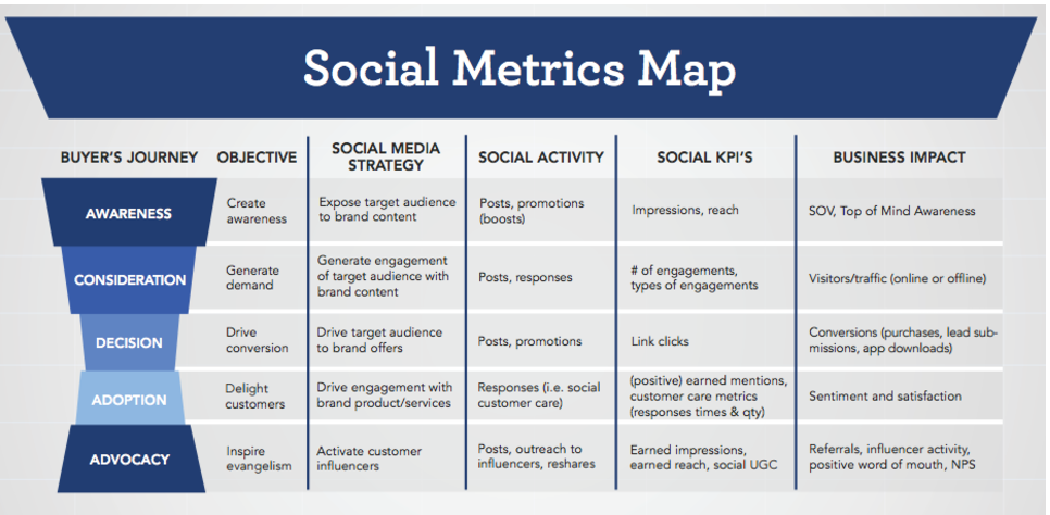 simplymeasured social metrics map