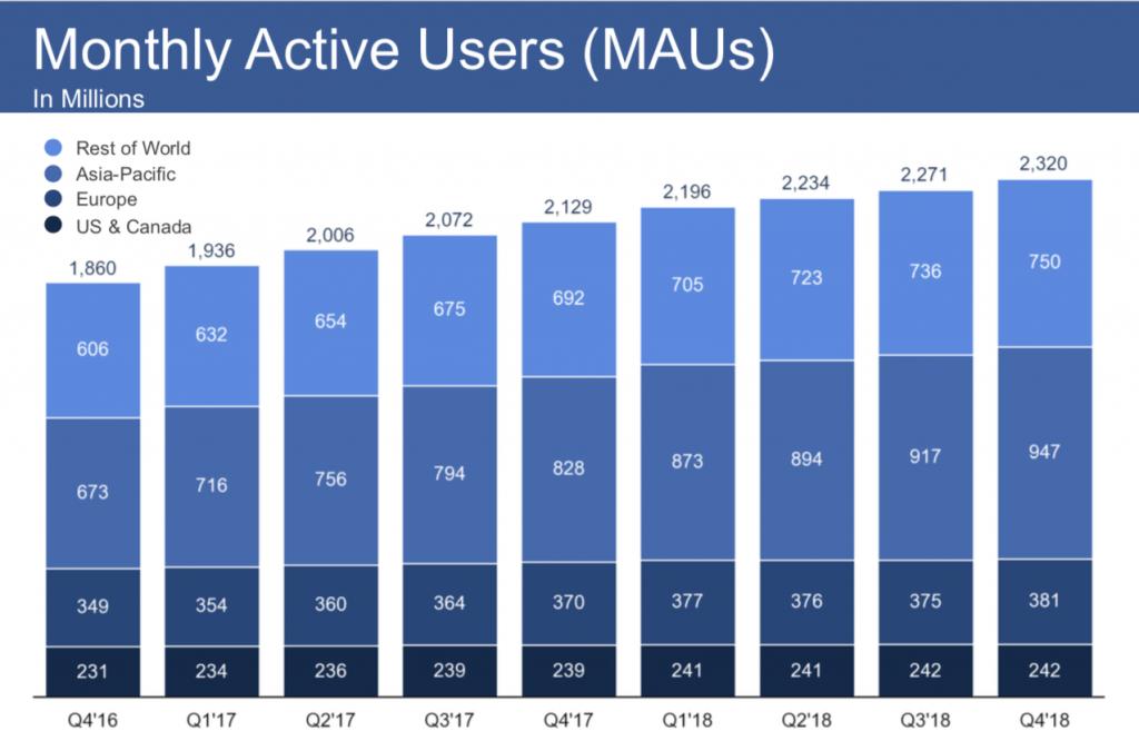 Utenti attivi nel mondo al mese su Facebook