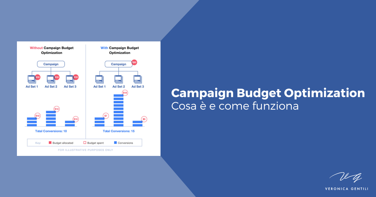 Campaign Budget Optimization: cosa è e come funziona