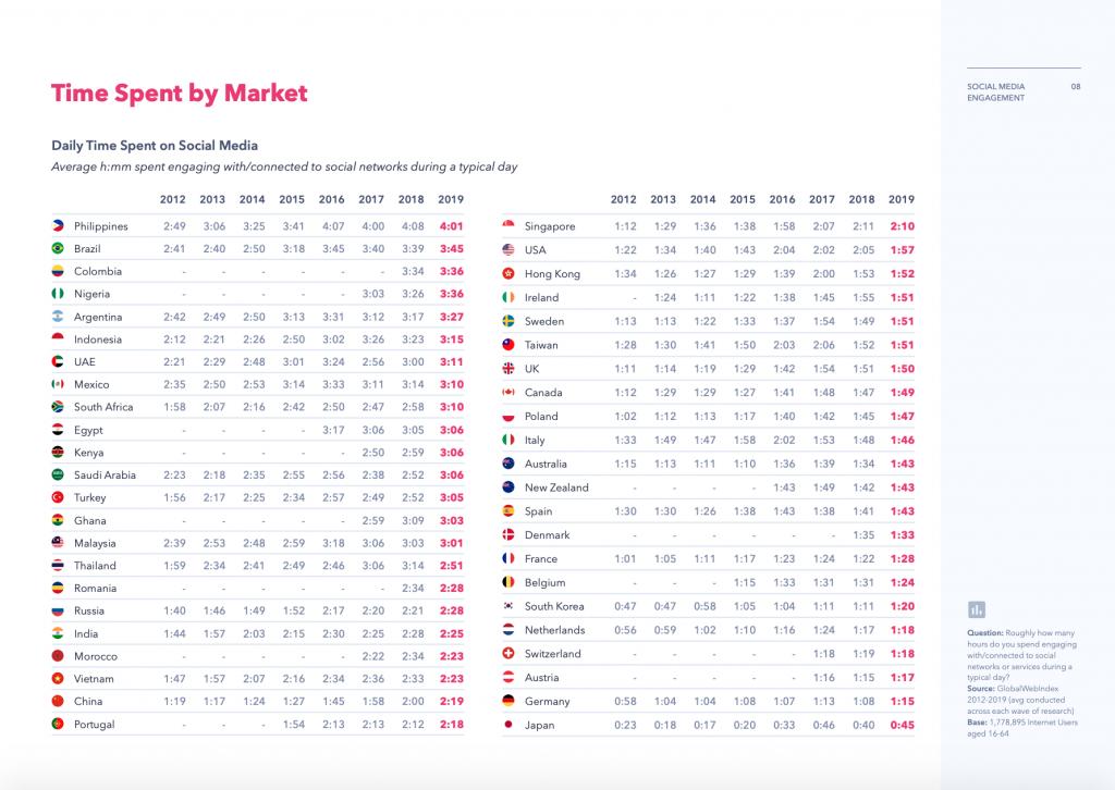 tempo speso social media 2019 globaalwebindex