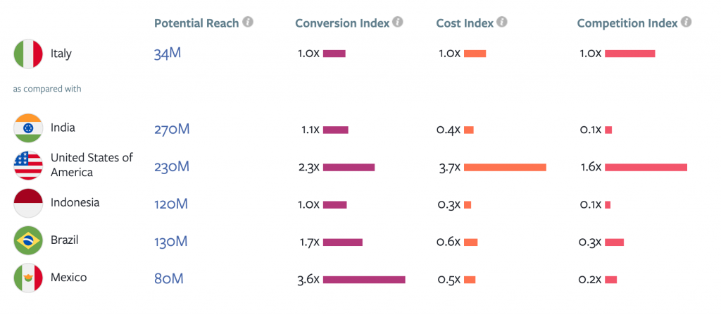 Cross Border Insights Finder - conversion index