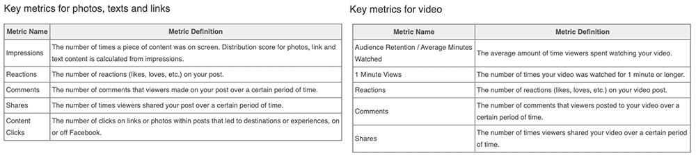 punteggio distribuzione metriche